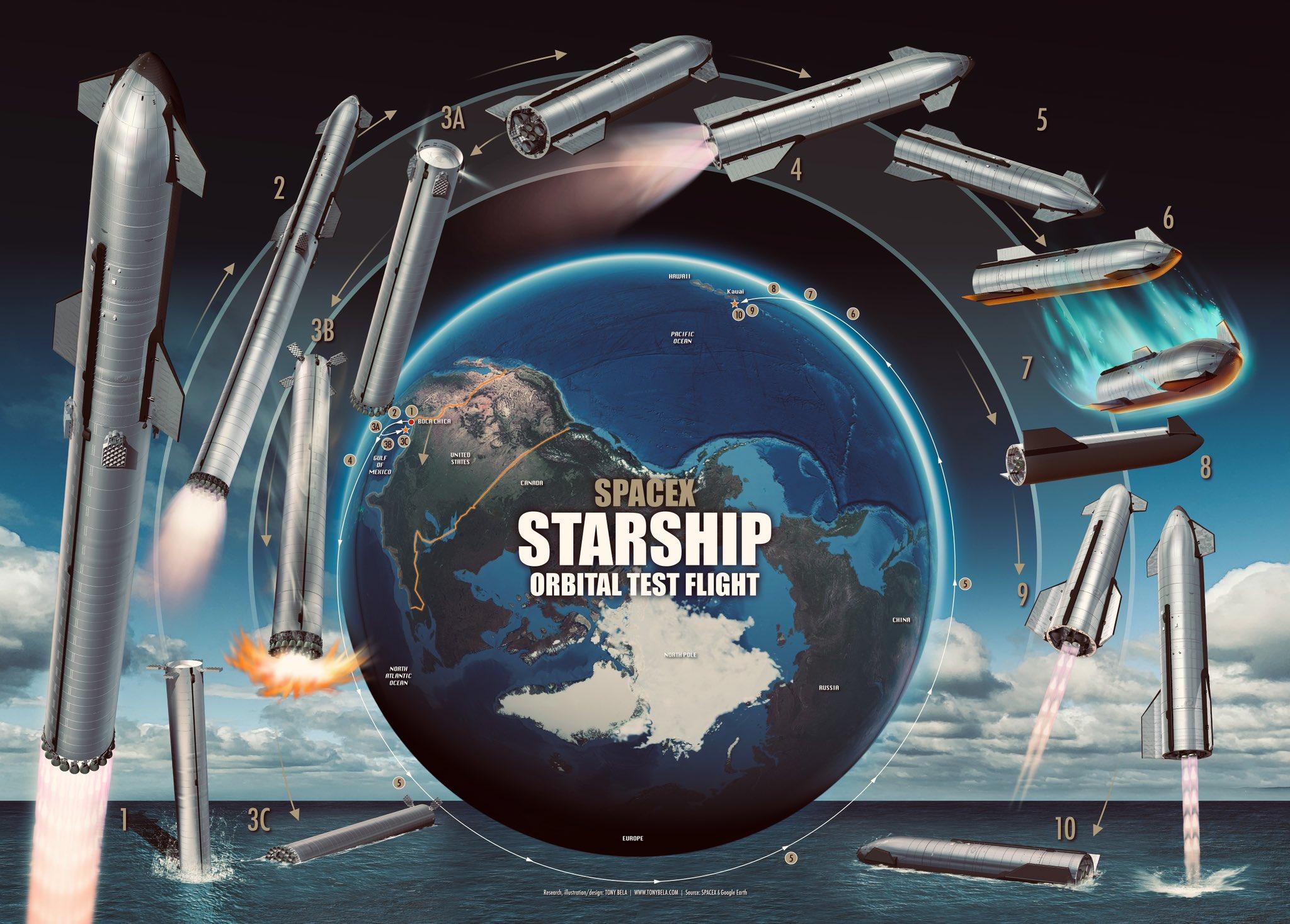 Starship (B4 + S20) - 1er vol orbital - BC (Starbase) - NET Août 2021 - Page 8 12009