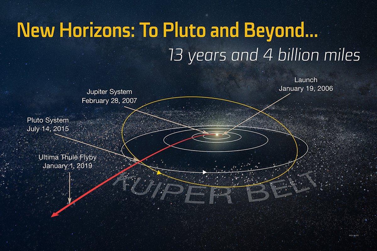 New Horizons : survol d'Ultima Thule (2014 MU69) - 1er janvier 2019 - Page 8 1206
