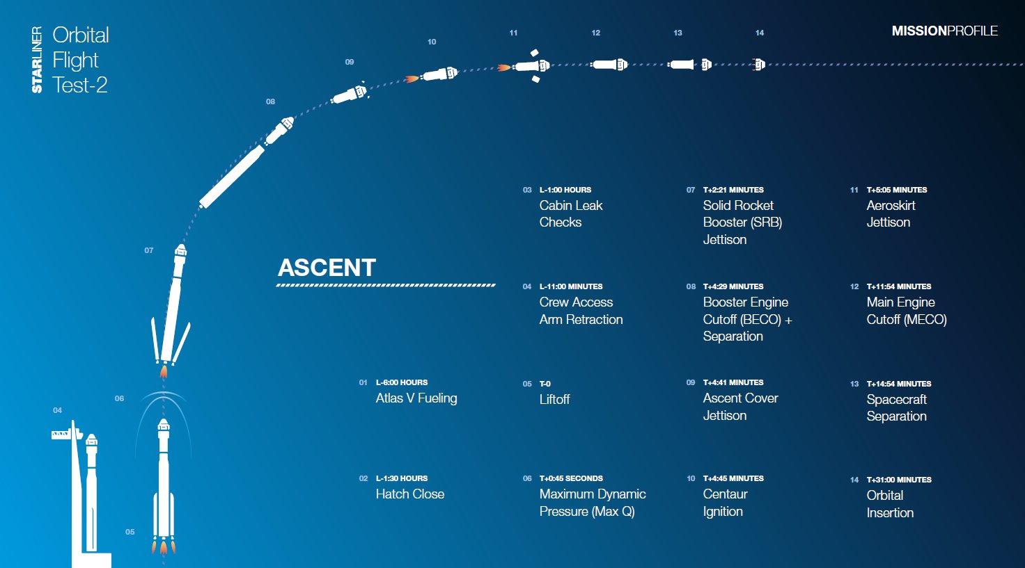 Atlas V N22 (Starliner n°2 - OFT-2) - KSC - 2021 ? - Page 3 12069