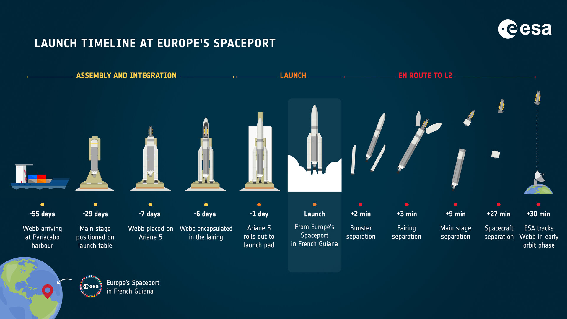 Ariane 5 VA256 (JWST) - CSG - 18.12.2021 12111