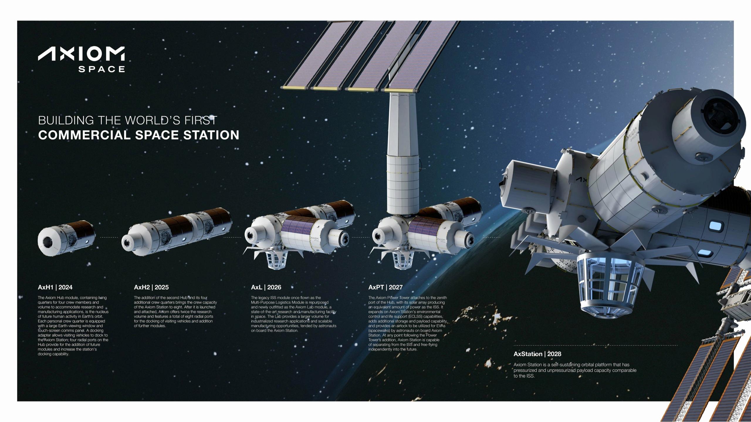 Axiom Space: un module sur l'ISS, puis une station spatiale privée - Page 3 12149