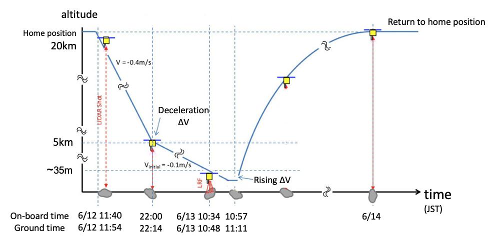 Hayabusa-2 - Mission autour de Ryugu - Page 24 127