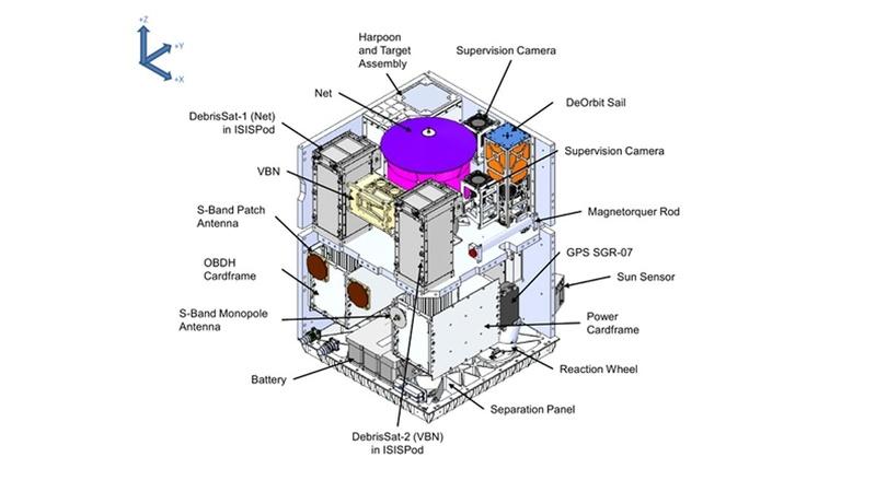 RemoveDEBRIS, le nettoyeur de débris spatiaux 129