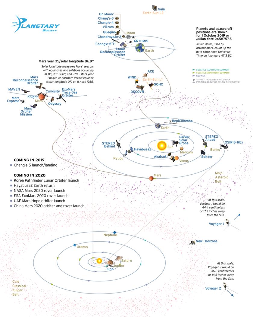 Liste des sondes spatiales 136