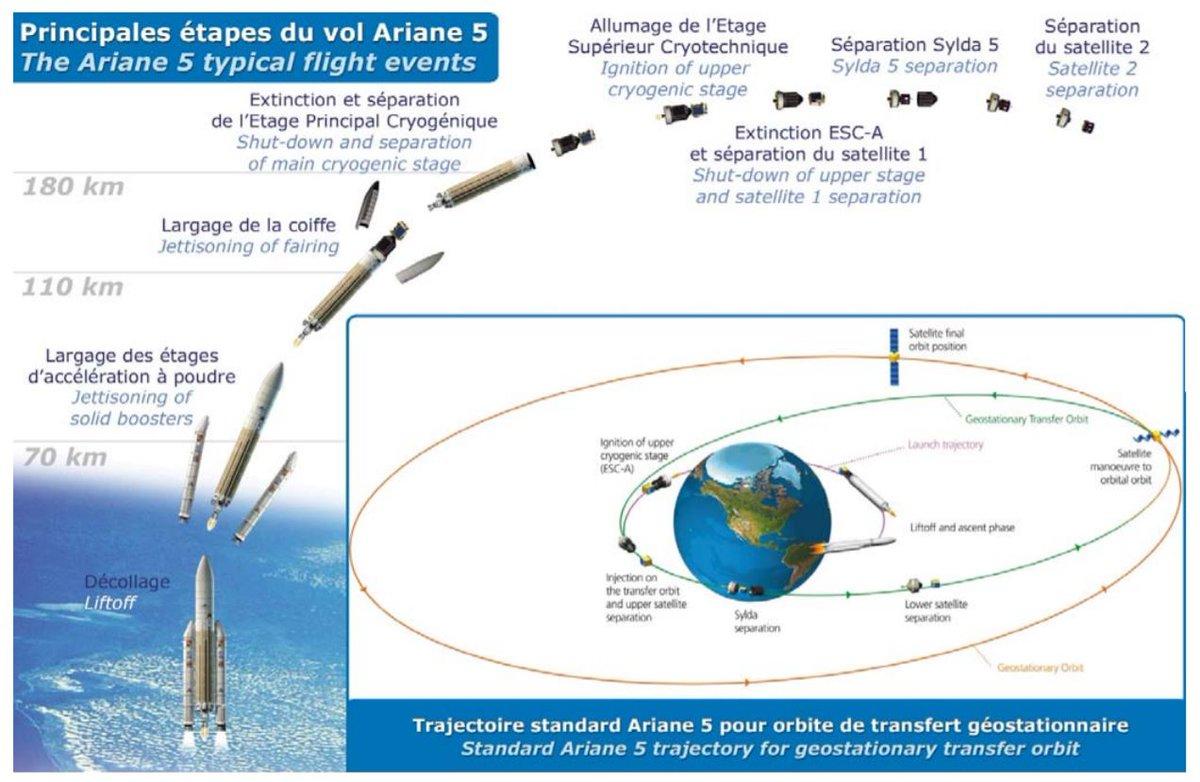 Ariane 5 VA247 (HS-4/SGS-1 + GSAT-31) - 5.2.2019 1428
