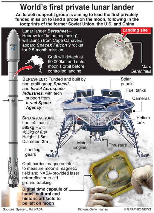 [SpaceIL] Préparation de l'atterrisseur lunaire Beresheet 1452