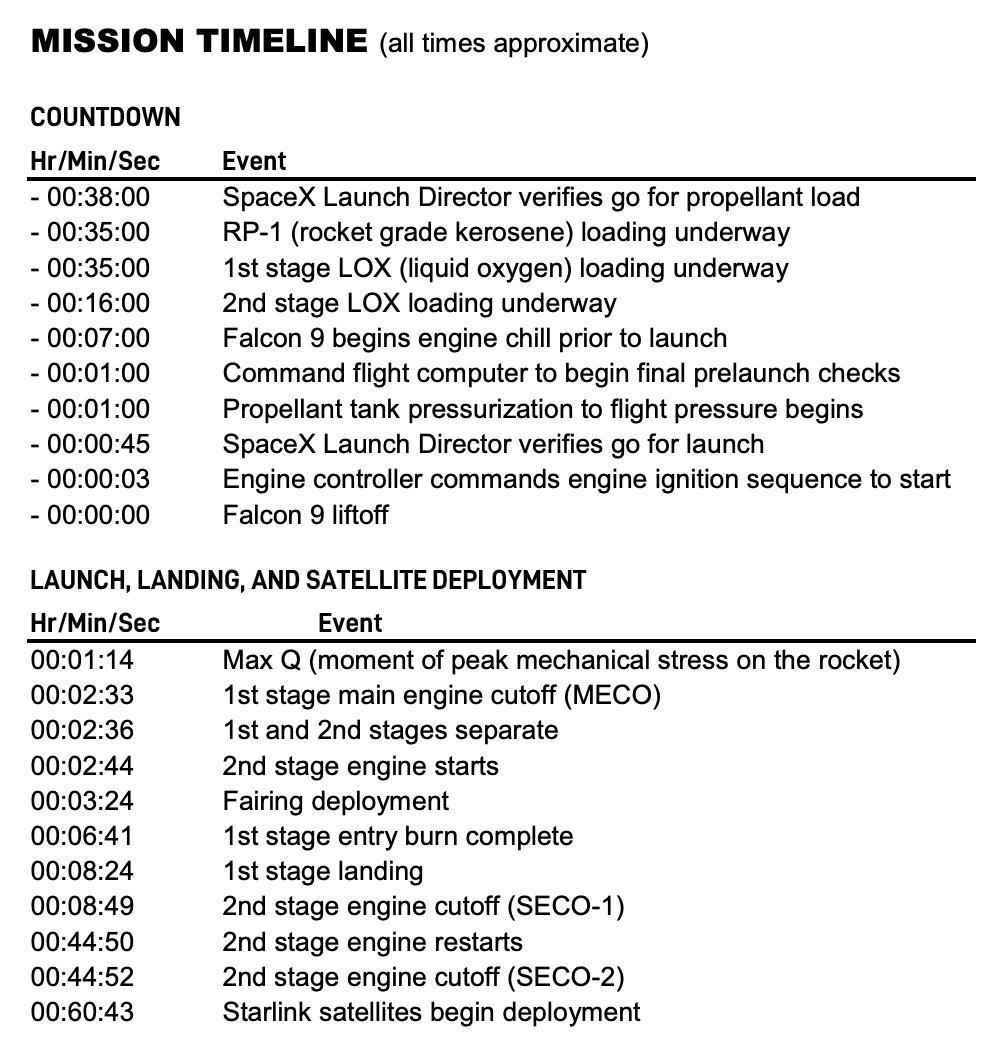 Falcon 9 (Starlink v1.0 L1) - CCAFS - 11.11.2019 - Page 2 150