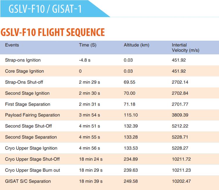 GSLV MkII F10 (GISAT 1) - SDSC - 2021 159
