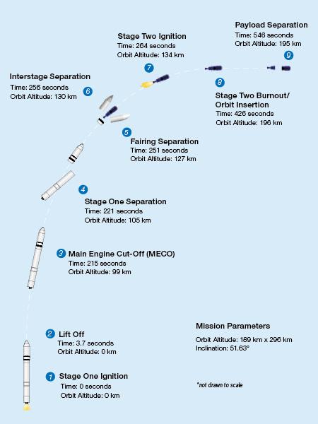 Antares 230 (Cygnus NG-11) - WFF - 17.4.2019 1591