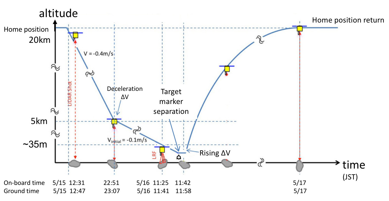 Hayabusa-2 - Mission autour de Ryugu - Page 23 1633