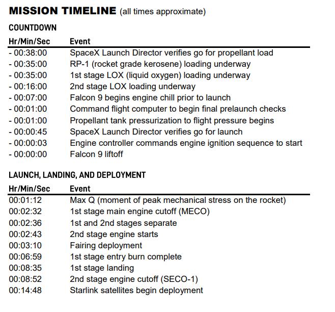 Falcon 9 (Starlink v1.0 L5) - KSC - 18.03.2020 165