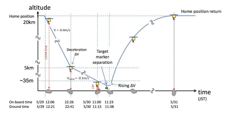 Hayabusa-2 - Mission autour de Ryugu - Page 23 1670