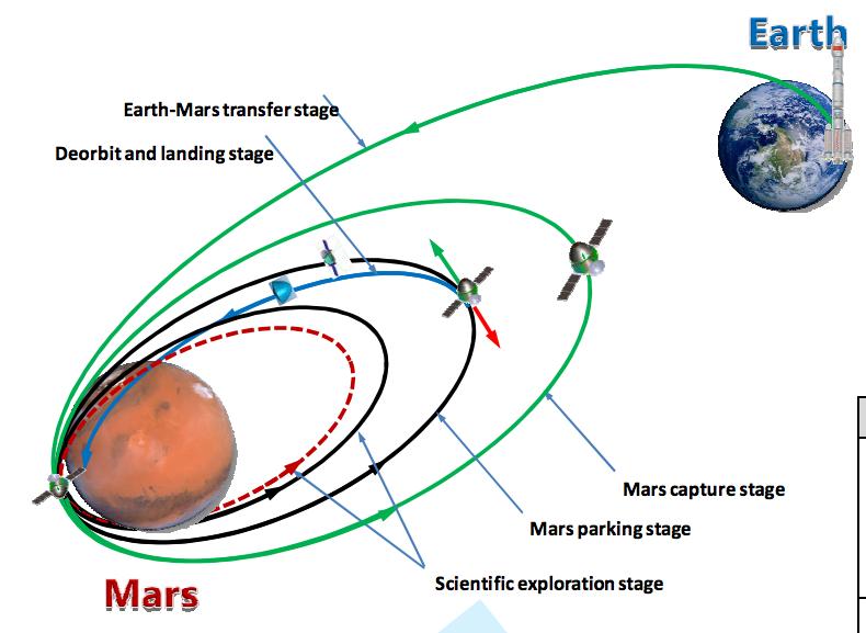 [Chine] Mission Tianwen-1 (orbiteur + atterrisseur + rover sur Mars) - Juillet 2020 178