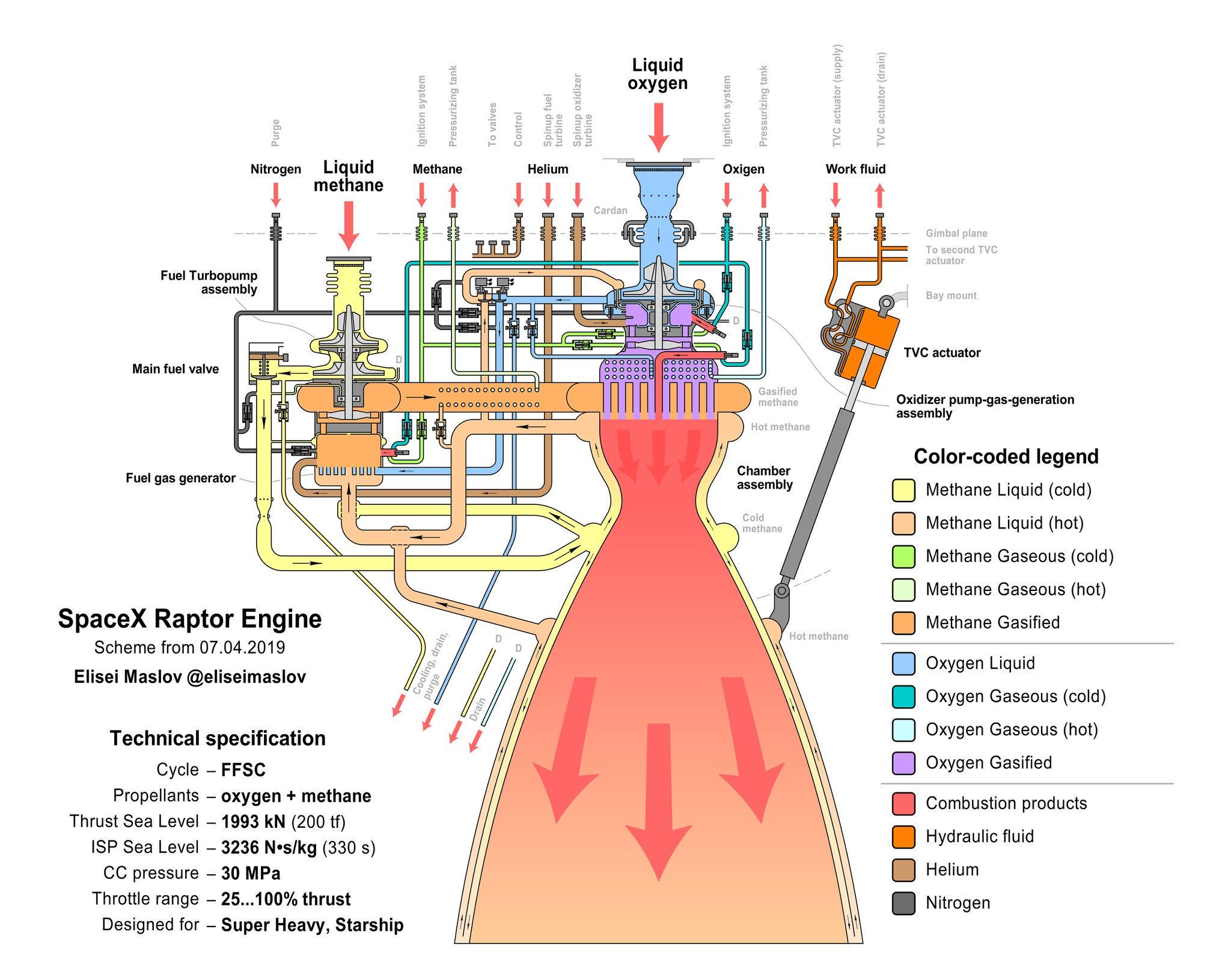 Le moteur-fusée Raptor de SpaceX - Page 2 1855