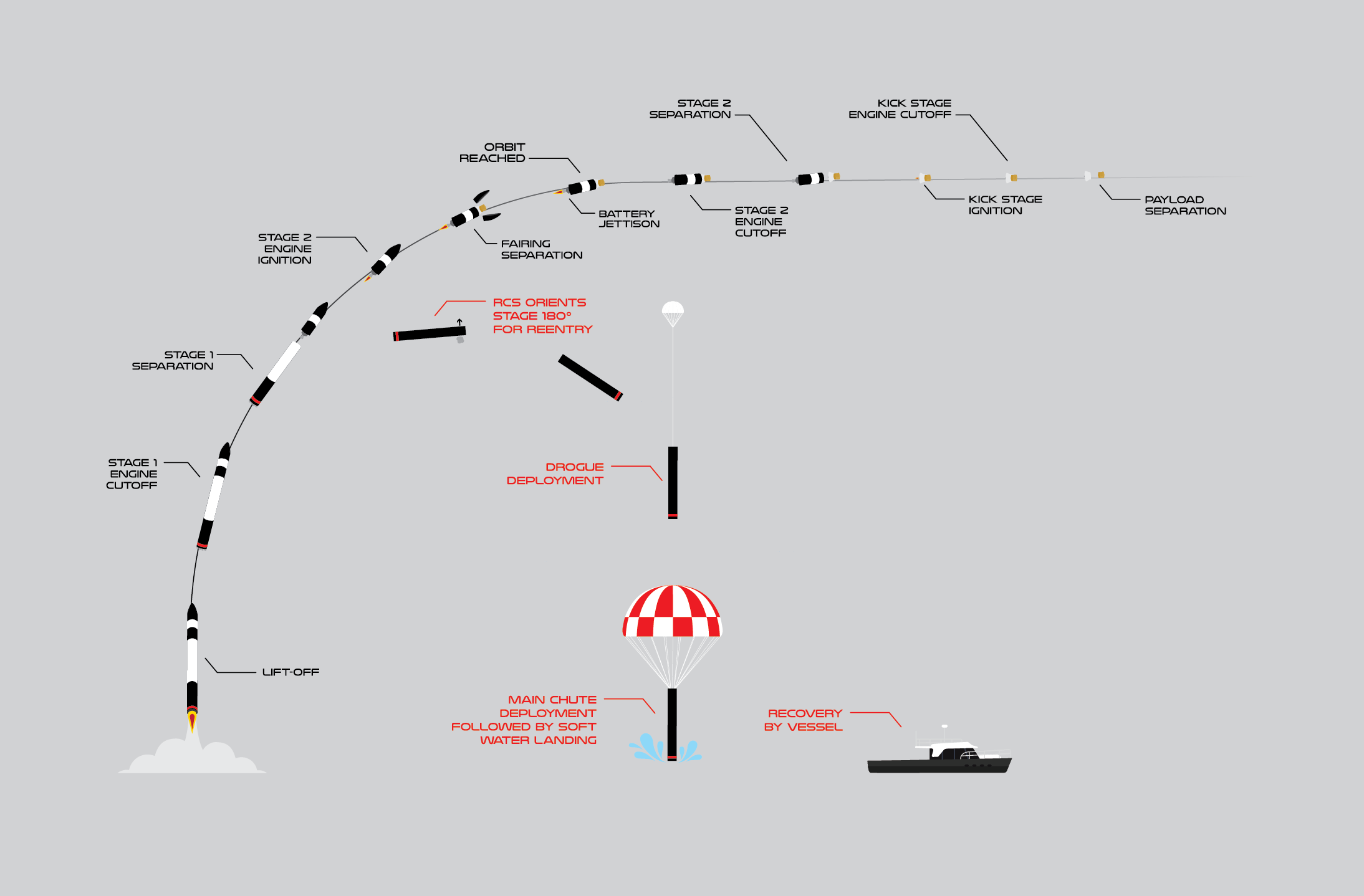 "[Rocket Lab] Electron n°16 ""Return to Sender"" (Dragracer & BRO 2–3) - OnS - 20.11.2020 - Page 2 195"
