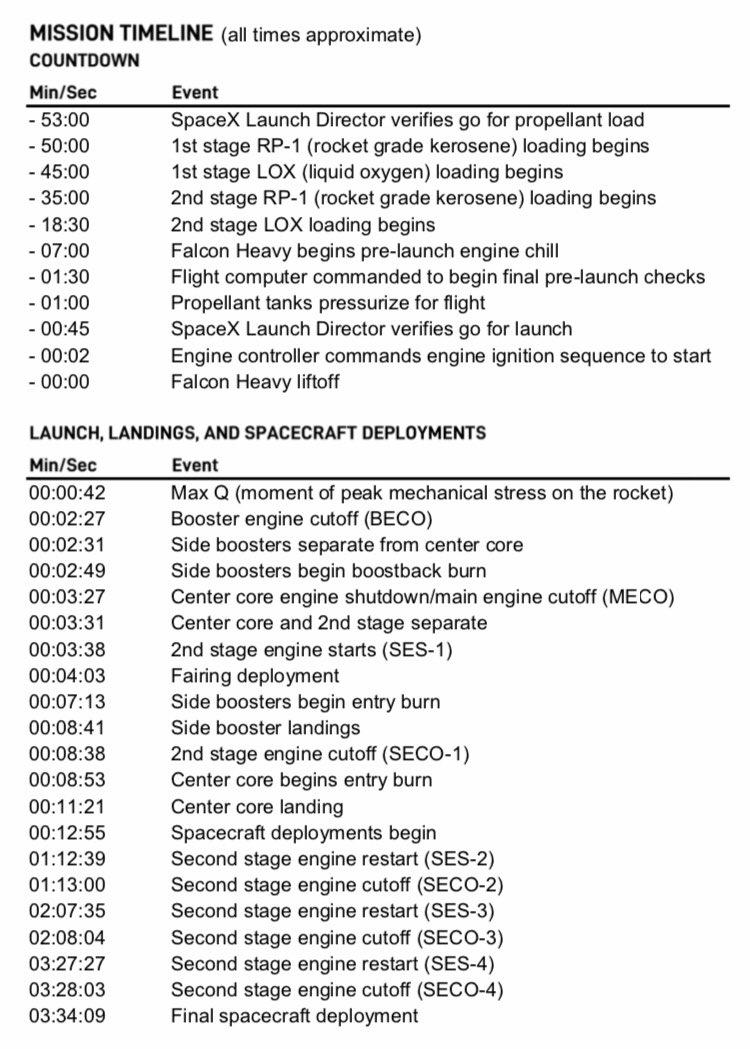 Falcon Heavy (STP-2) - KSC - 25.6.2019 - Page 3 2195