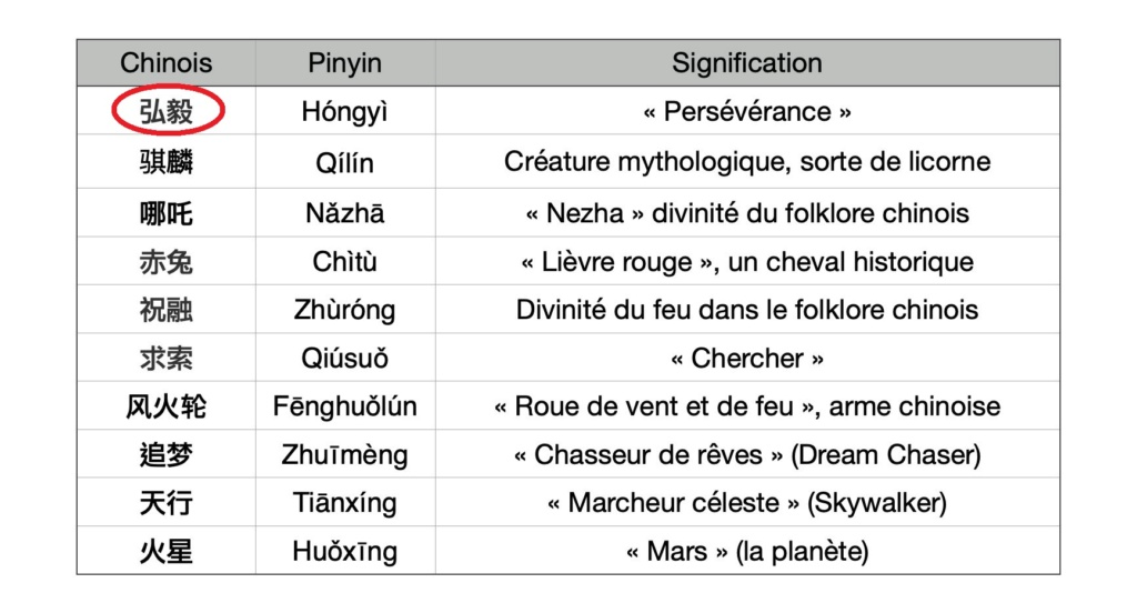 [Chine] Mission Tianwen-1 (orbiteur + atterrisseur + rover) - Page 3 2431