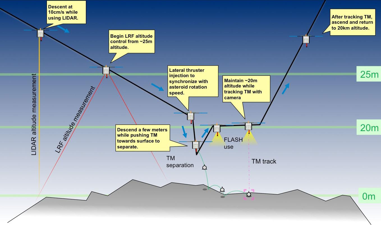 Hayabusa-2 - Mission autour de Ryugu - Page 19 255