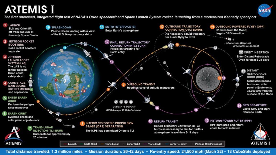 SLS block 1 (Orion Artemis-1) - Fin 2021 - Page 6 Artemi12