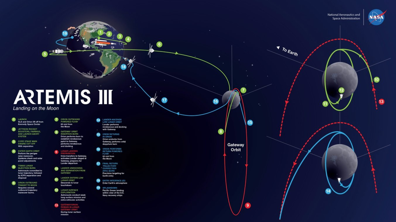 SLS block 1 (Orion Artemis-3) - 2024 Artemi13