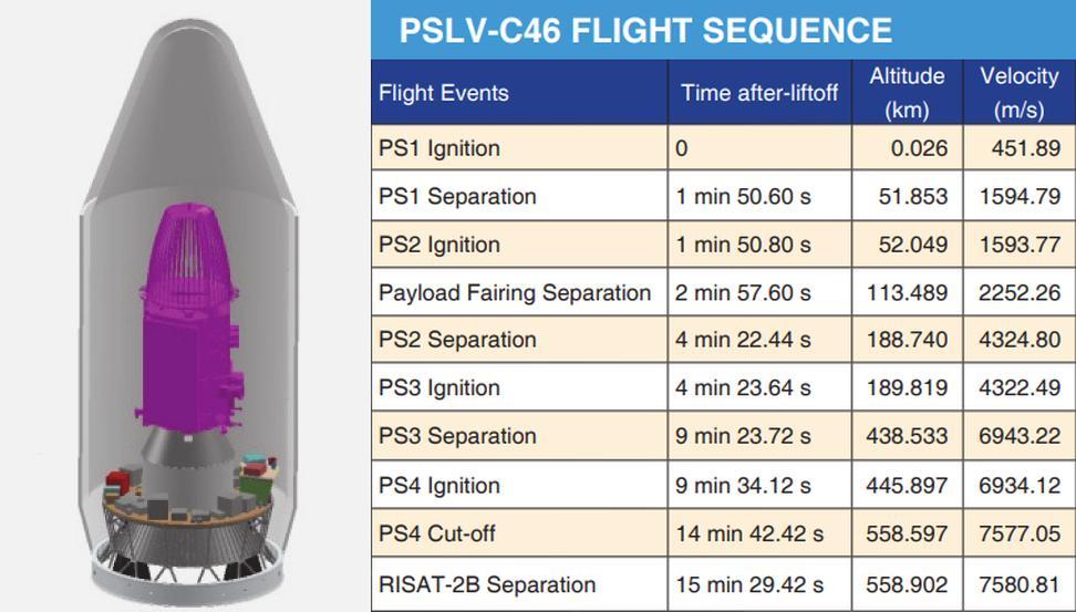 PSLV C46 (RISAT 2B) - 22.05.2019 D6wj9t10