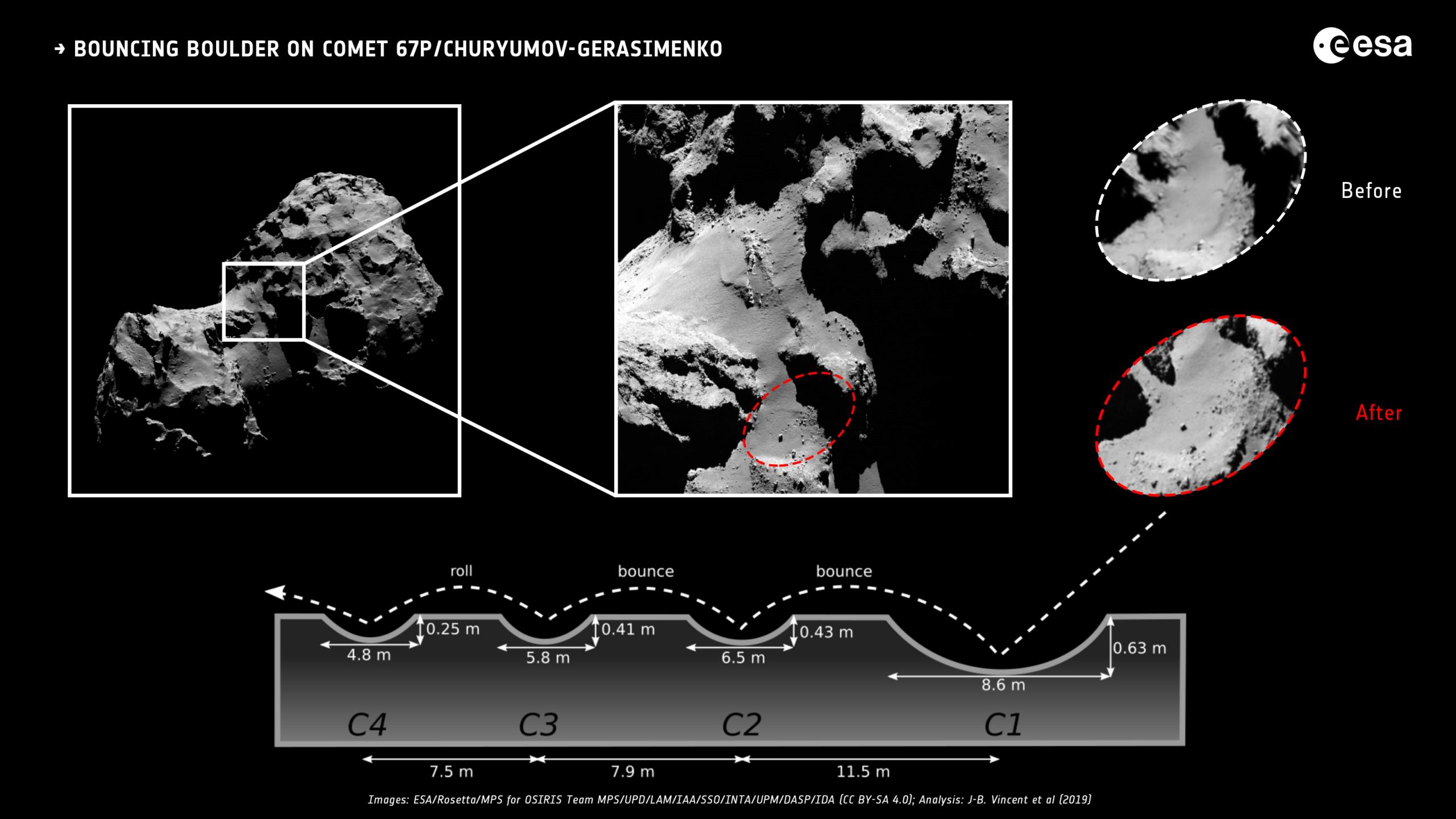 Rosetta : Mission autour de la comète 67P/Churyumov-Gerasimenko  - Page 33 Evolut10