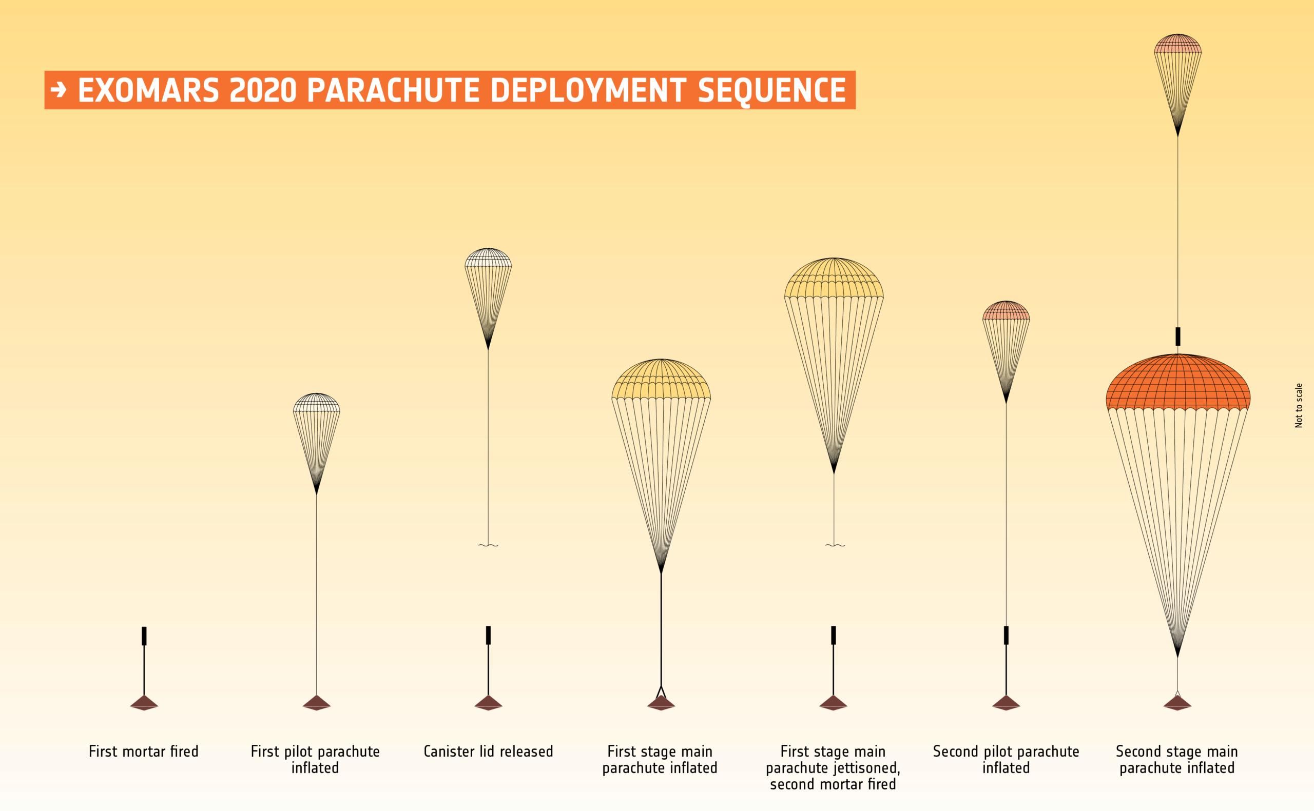 ExoMars - 2022 - Préparation de la mission (Rosalind Franklin) - Page 12 Exomar10