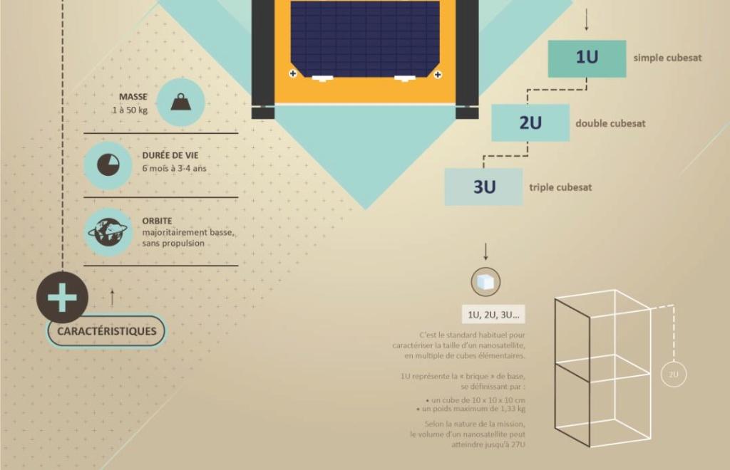 Nanosat, picosat, minisat... Leurs points communs. Scre1042