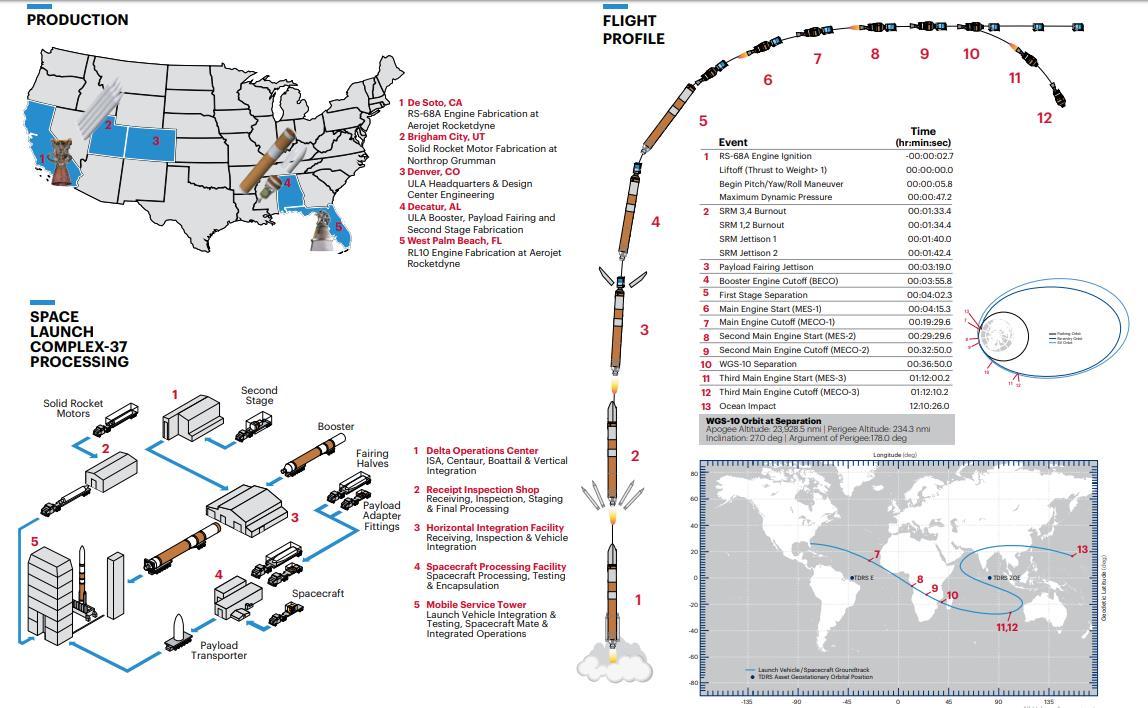 Delta-4M+(5,4) (WGS-10) - 15.3.2019 Scree491