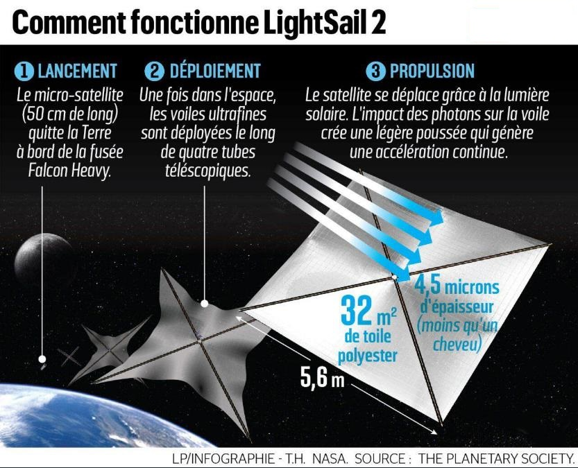 Lightsail 2 Scree723