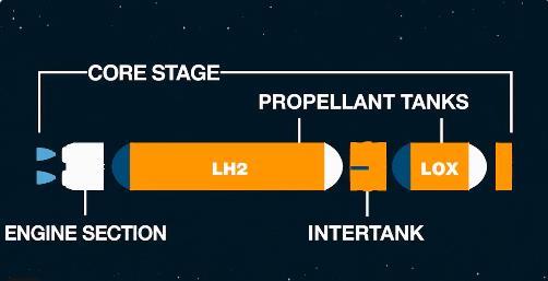 Développement du Space Launch System (2/2) - Page 31 Scree791