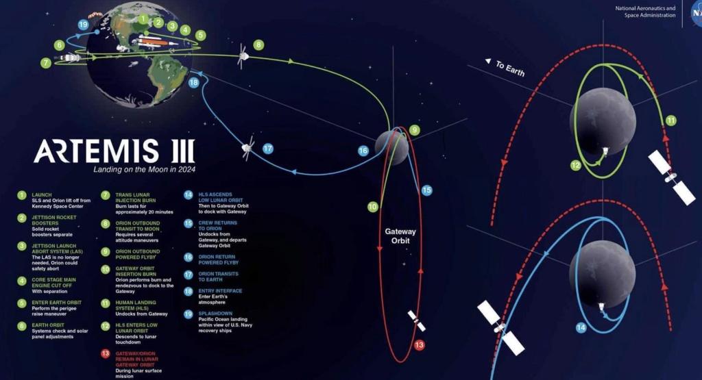 SLS block 1 (Orion Artemis-3) - 2024 Scree874