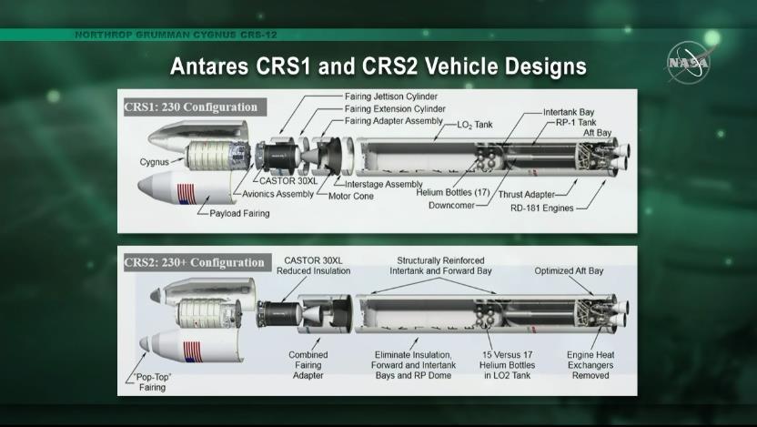 Antares 230 (Cygnus NG-12) - WFF - 2.11.2019 Scree900
