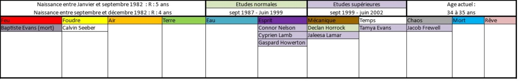 Liste des anciens élèves  198212
