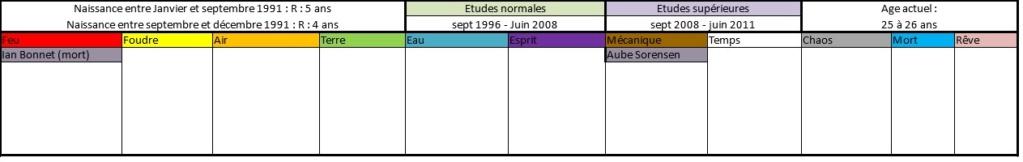 Liste des anciens élèves  199110