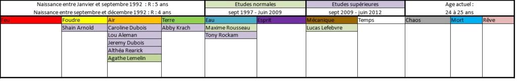 Liste des anciens élèves  199210