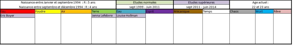 Liste des anciens élèves  199410