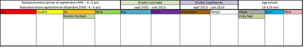 Liste des anciens élèves  199610