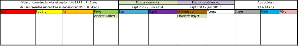 Liste des anciens élèves  199710