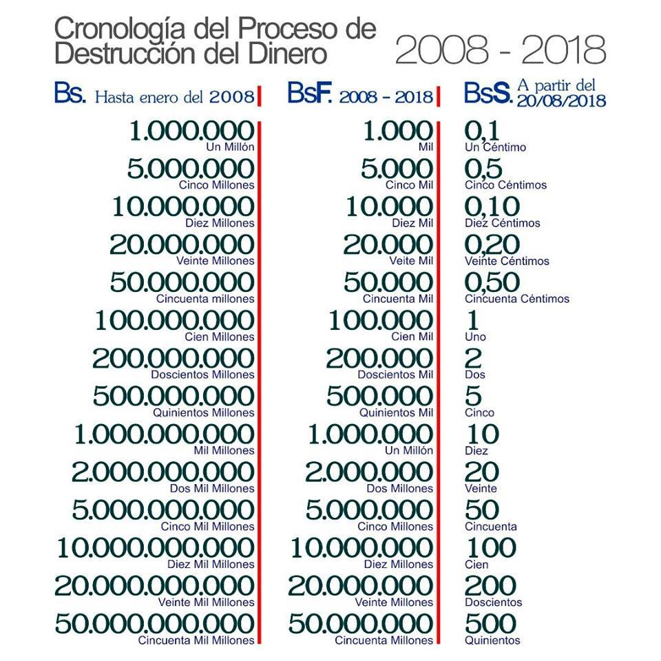 Venezuela crisis economica - Página 9 Destru10