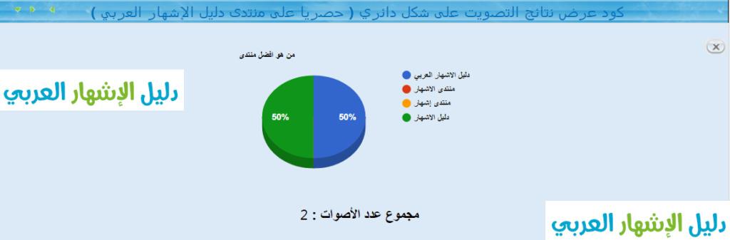 كود عرض نتائج التصويت على شكل دائري ( حصريا على منتدى دليل الإشهار العربي ) Tasswi10