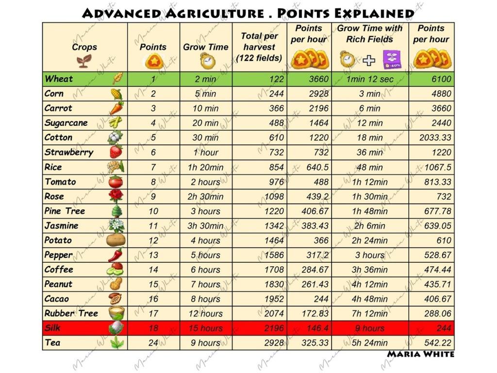 Advanced Agriculture starting tomorrow 11th Dec Advanc15