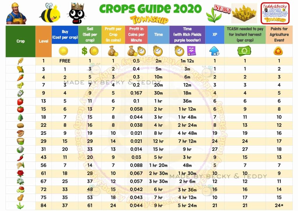 Advanced Agriculture starting tomorrow 11th Dec Tb_cro11