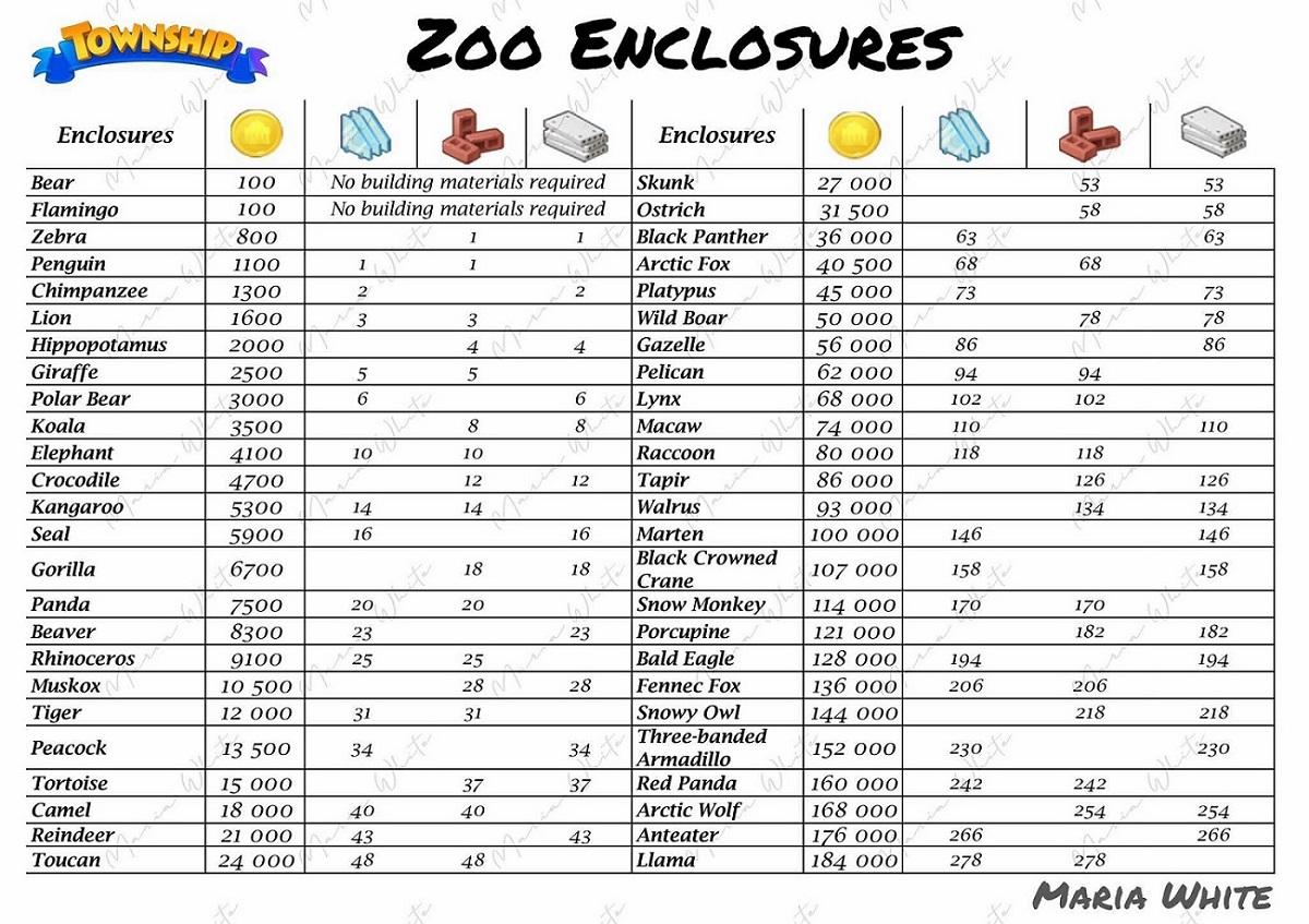 List of Zoo Enclosure Materials Zoo_ma13