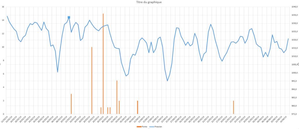 test - Choix de test pour corrélation Pression - ponte  Captur10
