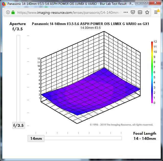 Comparaison 12-60 pana avec 14-140 pana - Page 2 14-14010