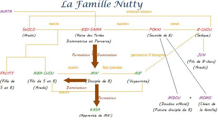 La Famille Nutty - Toute une histoire. 11326310