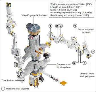 Maintenance de l'ISS : DEXTRE multiplie les interventions. A6810