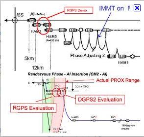 Falcon 9 / Dragon COTS-2: Préparatifs (Lancement le 19.05.2012 ) - Page 3 Berthi10