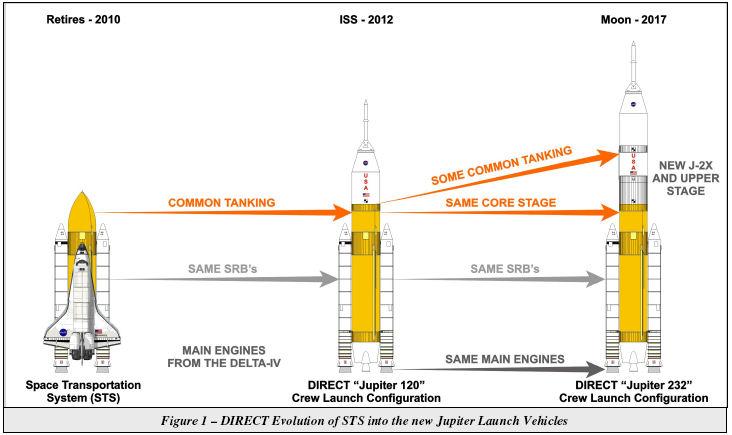 Fusées Jupiter contre Ares, l'architecture alternative 'DIRECT' - Page 4 Direct10